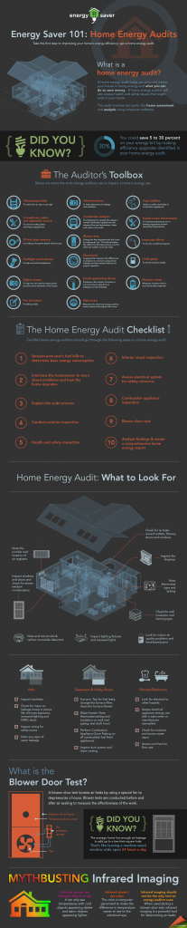 home energy audits in Collin Couty
